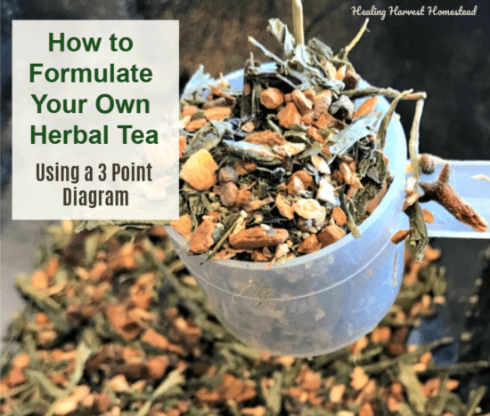 Homestead Blog Hop Feature - How to Formulate an Effective Herbal Tea